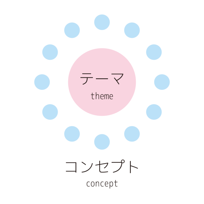 テーマとコンセプトの図